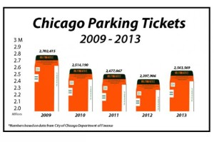 Parking Ticket bar graph