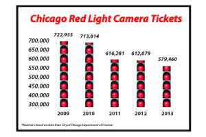 Chicago red light camera tickets have declined 20% in the past 5 years.