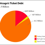 Chicago's parking, red light and speed camera ticket debt has risen to a combined $1.5 billion under Mayor Rahm Emanuel.
