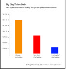 Chicago's total ticket debt exceeds that of New York City and Los Angeles--combined.