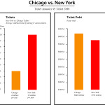 Although New York City only keeps tickets on the books for 8 years, Chicago's 8 year total ticket debt is still larger than New York City's--despite New York City issuing 2.5 times more tickets than Chicago.