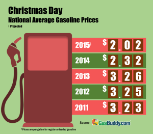 Gas Buddy Christmas gas prices 2015